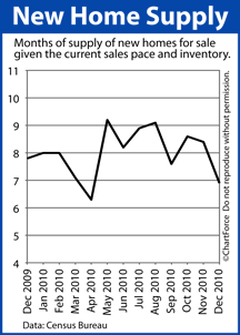 New Home Supply (Dec 2009 - Dec 2010)