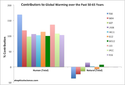 Let's be Very Clear — 100 Percent (or More) of Recent Warming was Caused By Humans