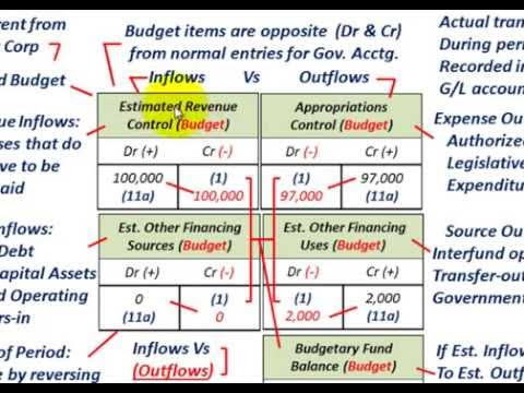 Governmental Accounting: Understanding J/E's For Budget Revenues Expenses Transfers Closing (FAR 36:59)