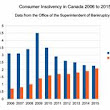 Consumer Proposals May Surpass Bankruptcies in 2016