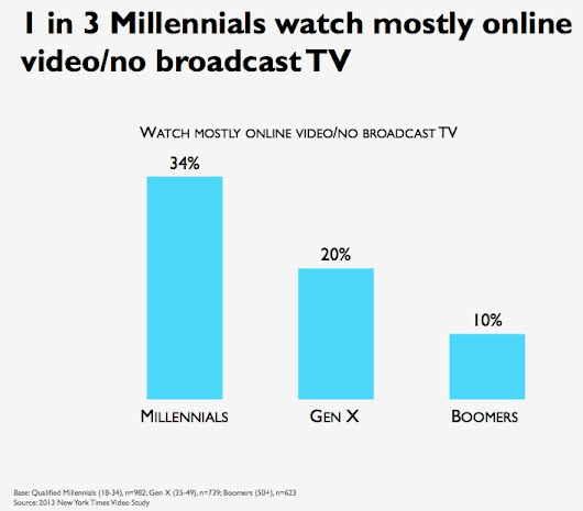 Third of millennials watch no broadcast TV | Poynter.
