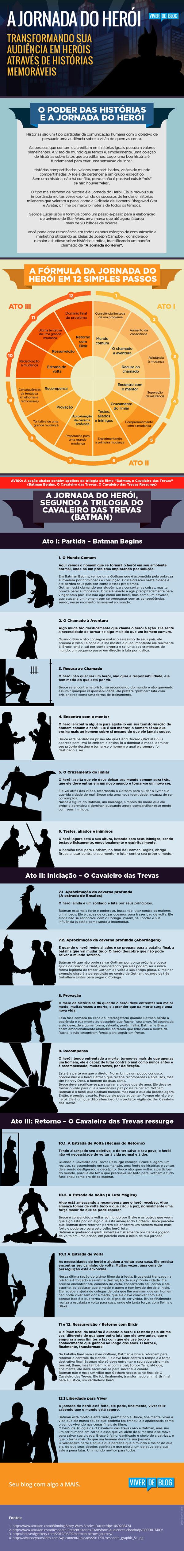 Infográfico Jornada do Herói