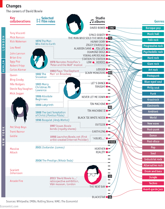 Bye bye spaceboy: David Bowie's genre-hopping career | The Economist