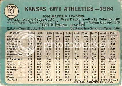 #151 Athletics Team Card (back)