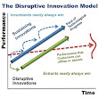 Disruptive strategy in business management