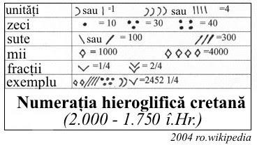 numerația hieroglifică cretană