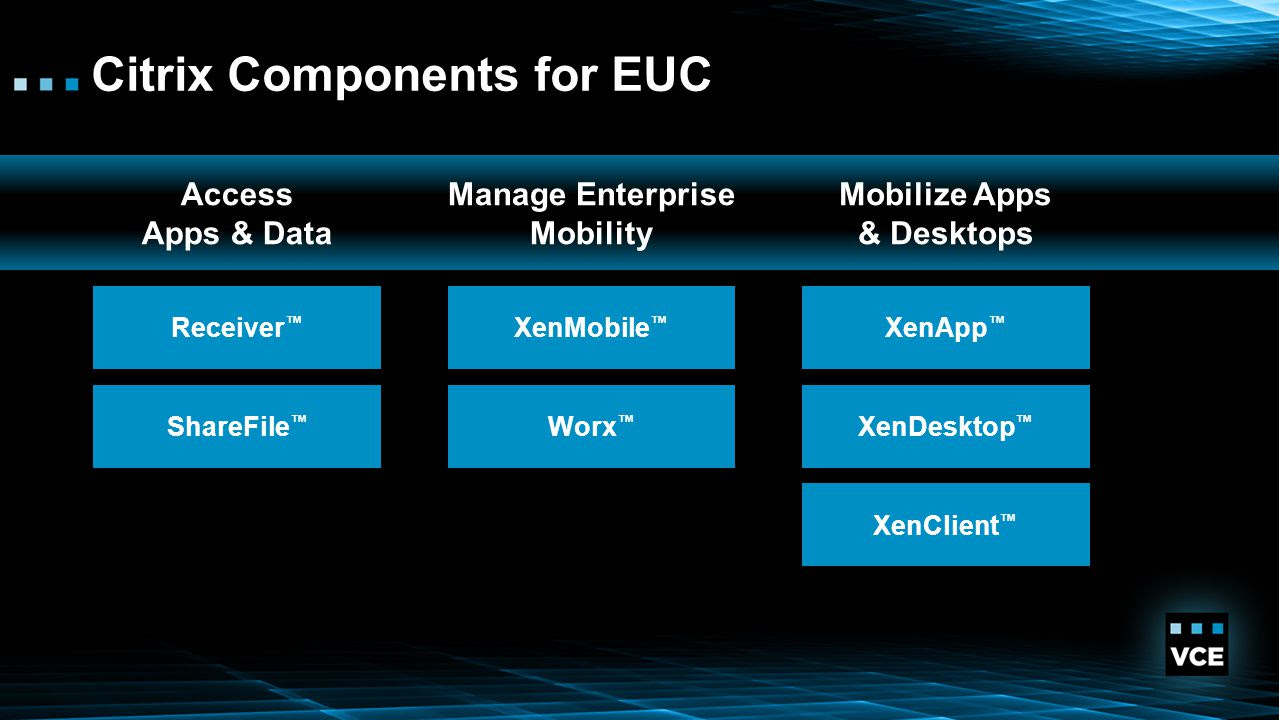 Vblock� Systems for End User Computing - ppt download