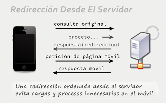 Redirección desde el servidor