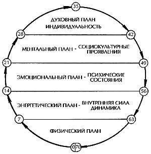 Философия возраста. Загадочные циклы в жизни человека