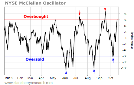 nymo overbought oversold graph