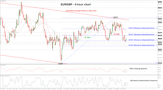 Technical Analysis – EURGBP approaches 38.2% Fibonacci mark; bullish move is expected in short-term