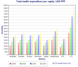 300px Total_health_expenditure_per_capita,_US_Dollars_PPP