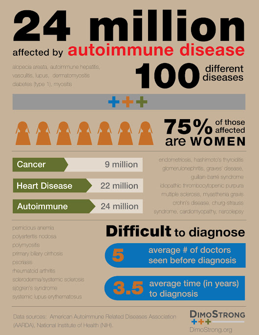 Autoimmune disease infographic- DimoStrong