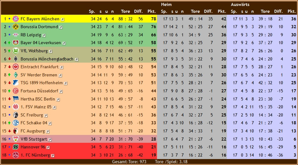 Bundesliga Tabelle 18/19