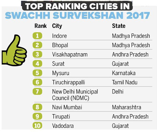 Chandigarh is *NOT* in Top 10 Cleanest Cities in Swachh Survekshan-2017 - ChandigarhX