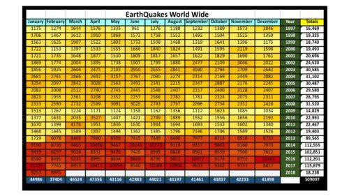 Earthquakes Worldwide 1/97 to 2/18