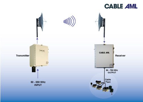 Refurbished World Leader in Broadband Systems