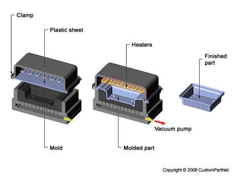 Thermoforming - Vacuum Forming
