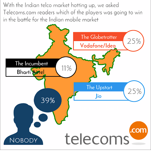 India just got a little too much for the Norwegians as Telenor withdraws