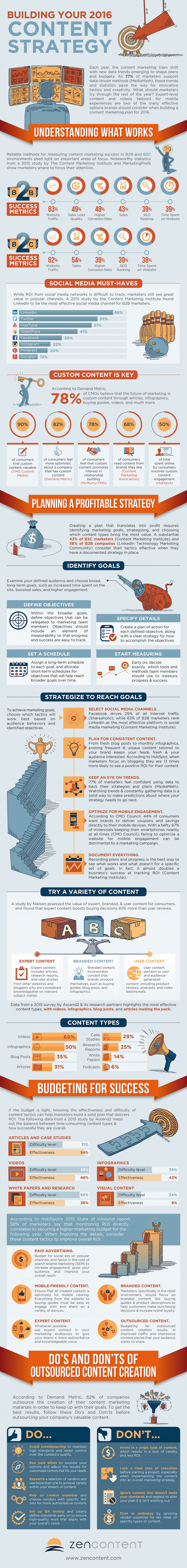 Developing a Content Marketing Strategy – infographic