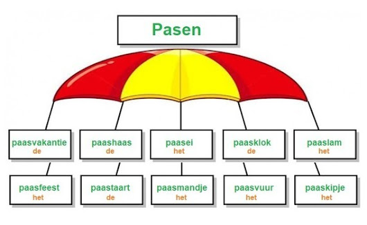 Pasen (woordparachute) - Nederlandse woordenschat / vocabulaire néerlandais / Dutch vocabulary - profNLDS - Photos - Club Doctissimo