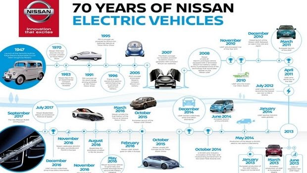 Εβδομήντα χρόνια ηλεκτροκίνησης από τη Nissan