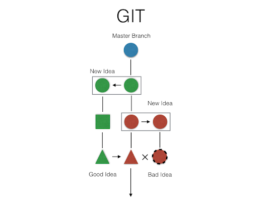 Git Tutorial: Repositories, commits, Branches & Bitbucket