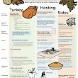 What do Planning a Thanksgiving Meal and Preparing for Temporary Cooling Have in Common?
