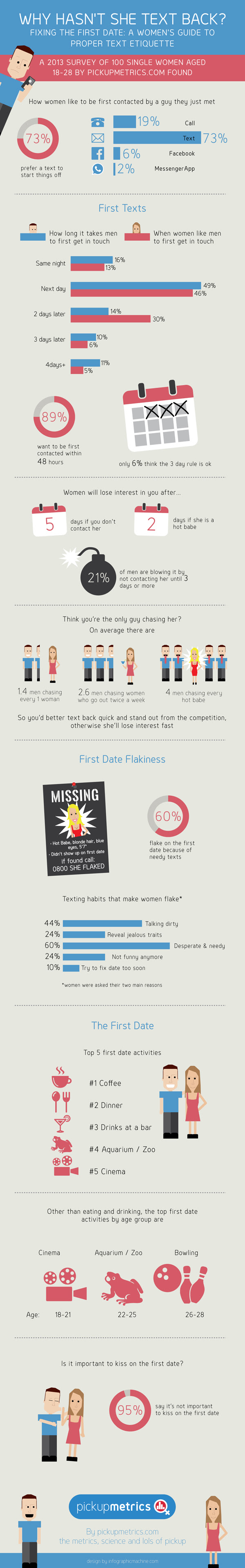 Infographic: Why Hasn't She Text Back?