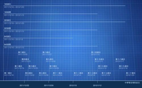 中華電信分批預購圖