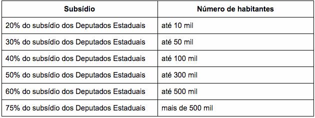 tabela-subsidios-vereadores