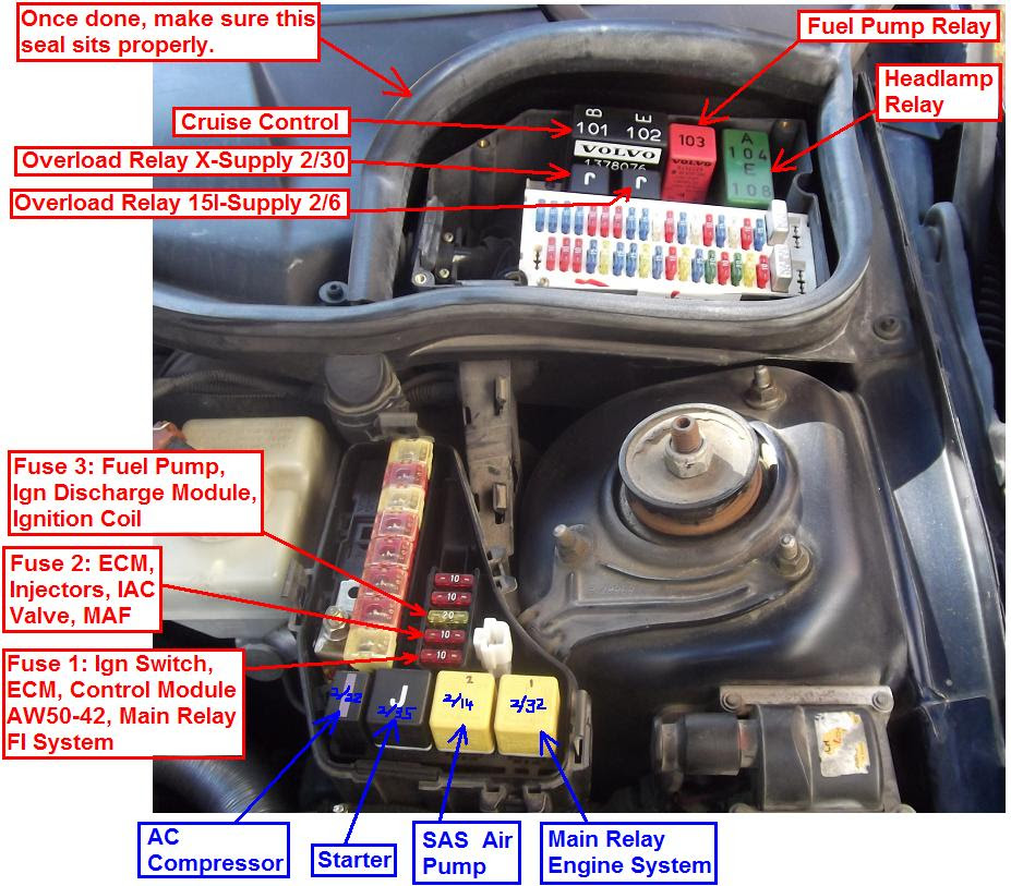 Fuse Box On Volvo 850 - Wiring Diagram | Volvo 850 Fuse Box |  | Wiring Diagram