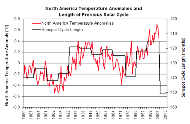 Lagged solar cycle length and temp, Stephen Strum, Frontier Weather Inc.
