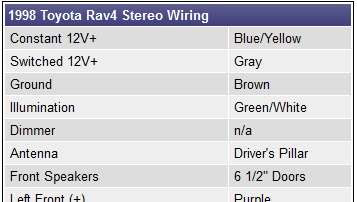 stereo wiring diagram for toyota rav 4 wiring diagram value