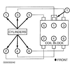 99 Dodge Caravan Wiring Diagram Firing - Wiring Diagram Networks | Wiring Diagram For 2001 Dodge Caravan |  | Wiring Diagram Networks - blogger
