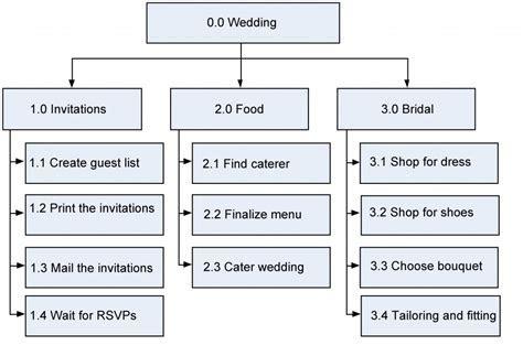 10. Project Schedule Planning   Project Management