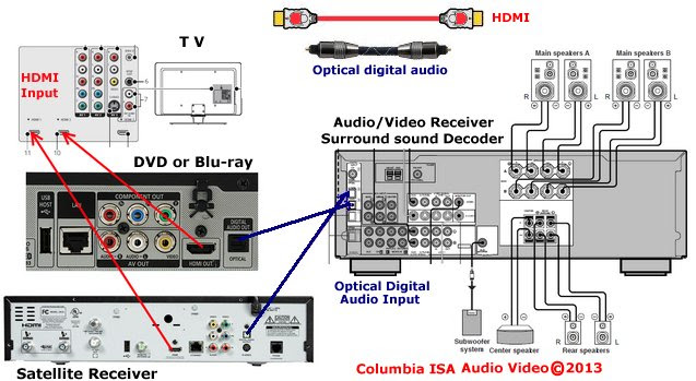 home speaker system wiring diagram home theater receiver wiring diagram home wiring diagram  home theater receiver wiring diagram