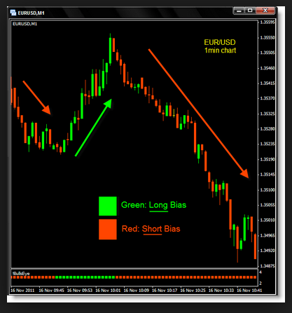 Key Reversal MT5 Indicator | blogger.com