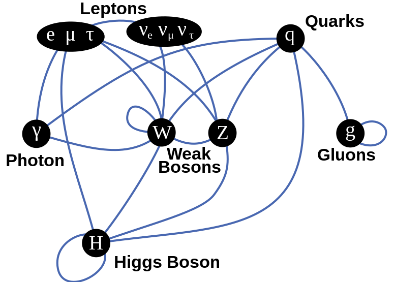 File:Elementary particle interactions.svg