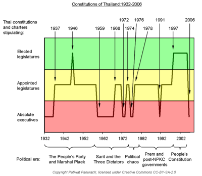 Evolution of Thai constitutions 1932-2006 not bold.png