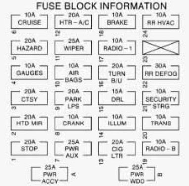 Chevrolet Express (1997) - fuse box diagram - CARKNOWLEDGE