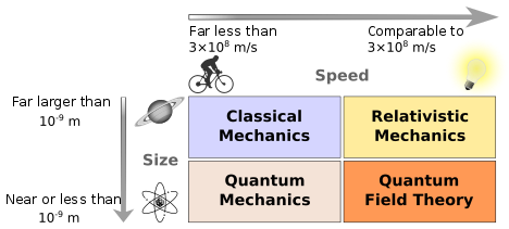 Modern physics - Wikipedia, the free encyclopedia