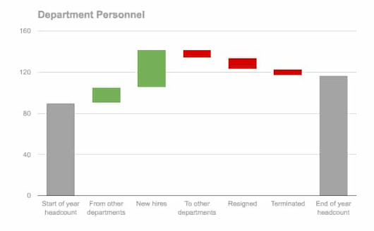 How To Create Waterfall Charts In Google Sheets The Key Trick Is To