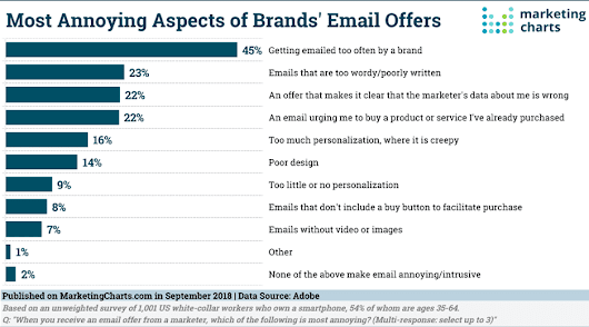 This is why customers hate your emails | Smart Insights