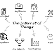 The Internet of Things (IoT) | Canadian Journal of Nursing Informatics
