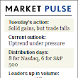 Market Recoups Most Of Monday's Loss But Volume Light