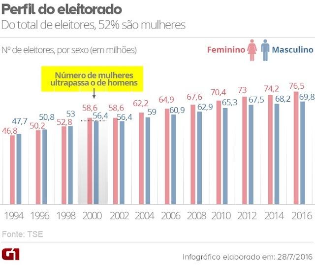 Pela 1ª vez no Brasil, o eleitorado feminino é maior que o masculino em todos os estados