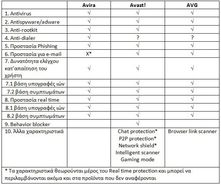 Graphic 1b Σύγκριση των πιο γνωστών δωρεάν antivirus: AVG vs Avira vs Avast!