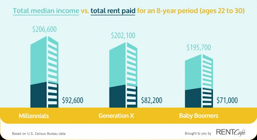 Report: Millennials Most Rent-Burdened Generation