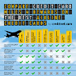 Compare Credit Card Miles and Rewards on the Best Airline Credit Cards - Infographic